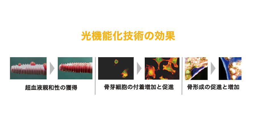光機能化技術の効果